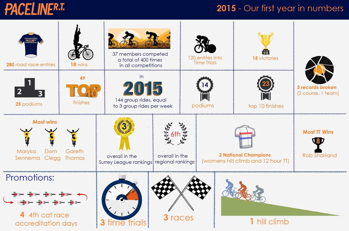 Paceline-RT's year in numbers; 2015